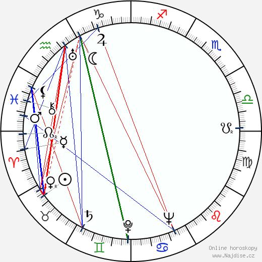 Zita Kabátová wikipedie wiki 2018, 2019 horoskop