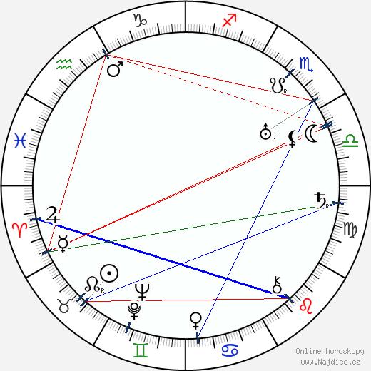 Zita Parmská wikipedie wiki 2018, 2019 horoskop