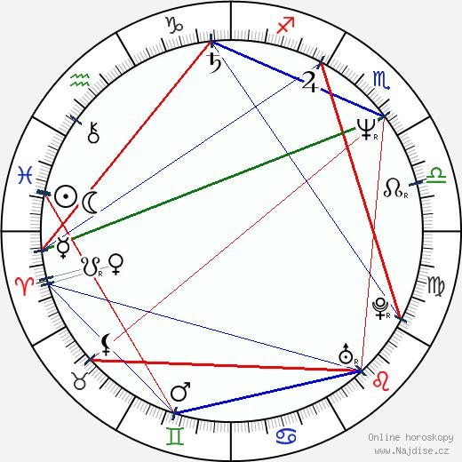 Zlata Adamovská wikipedie wiki 2019, 2020 horoskop