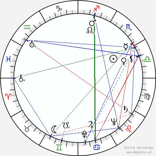 Zlatomír Vacek wikipedie wiki 2019, 2020 horoskop