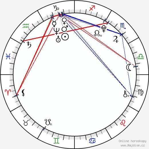 Zoe Aggeliki wikipedie wiki 2018, 2019 horoskop