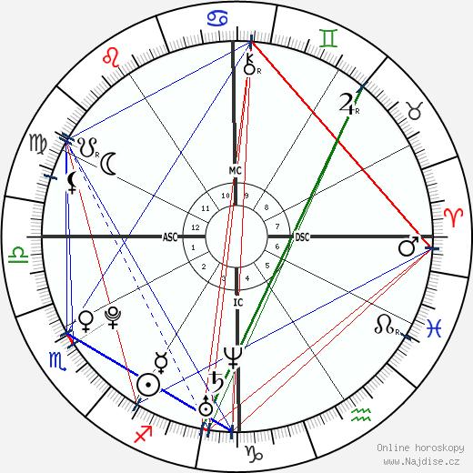 Zoë Kravitz wikipedie wiki 2020, 2021 horoskop
