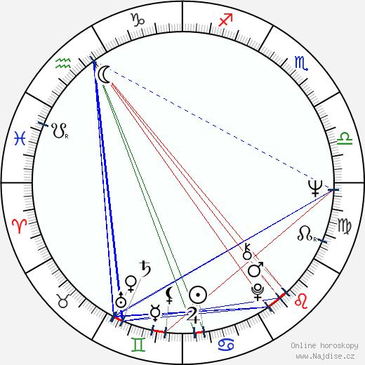 Zofia Bawankiewicz wikipedie wiki 2018, 2019 horoskop