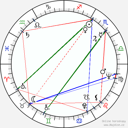 Žofia Martišová wikipedie wiki 2019, 2020 horoskop