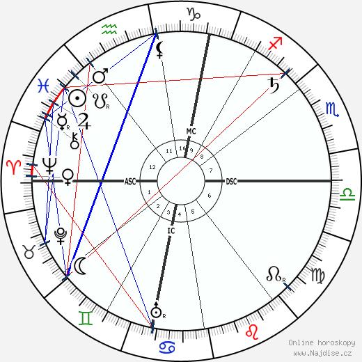 Žofie Chotková wikipedie wiki 2019, 2020 horoskop
