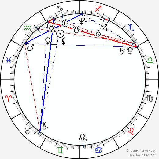 Žofie Kabelková wikipedie wiki 2019, 2020 horoskop