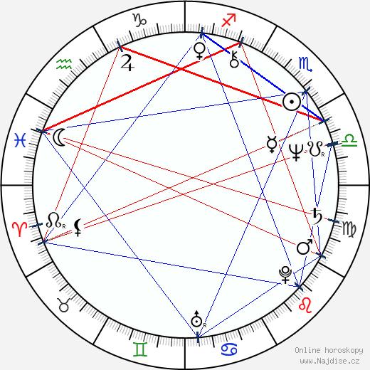 Žofie Veselá Kanyzová wikipedie wiki 2020, 2021 horoskop