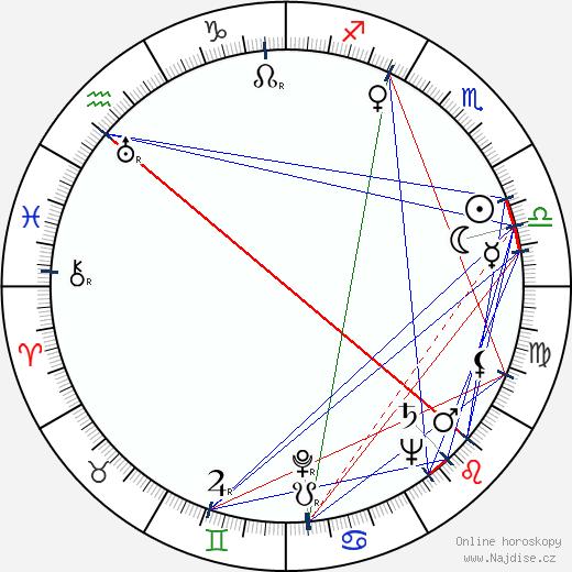 Zoltán Fábri wikipedie wiki 2018, 2019 horoskop