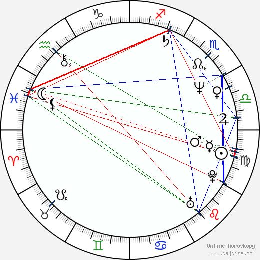 Zoltán Mucsi wikipedie wiki 2018, 2019 horoskop