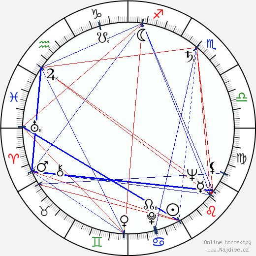 Zoltán Vadász wikipedie wiki 2017, 2018 horoskop