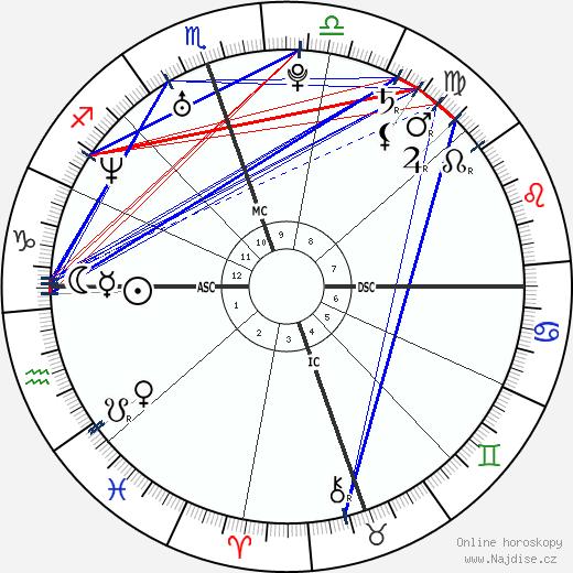 Zooey Deschanel wikipedie wiki 2019, 2020 horoskop