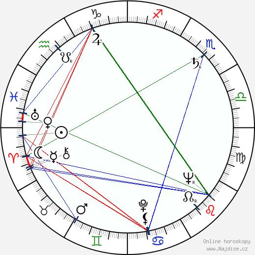 Zora Bachnárová wikipedie wiki 2019, 2020 horoskop