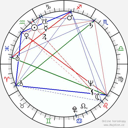 Zora Božinová wikipedie wiki 2018, 2019 horoskop