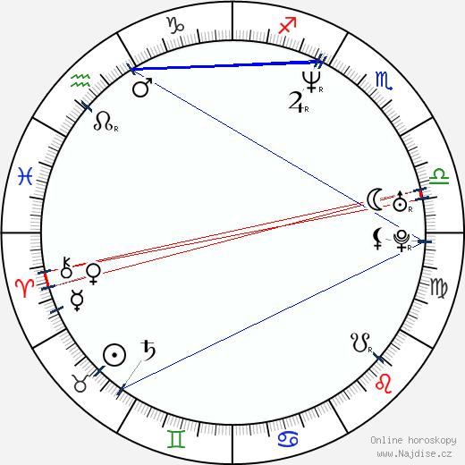 Zora Cejnková wikipedie wiki 2018, 2019 horoskop