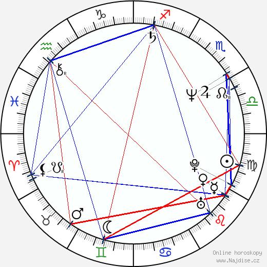 Zora Jandová wikipedie wiki 2018, 2019 horoskop