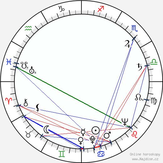Zora Jiráková wikipedie wiki 2020, 2021 horoskop