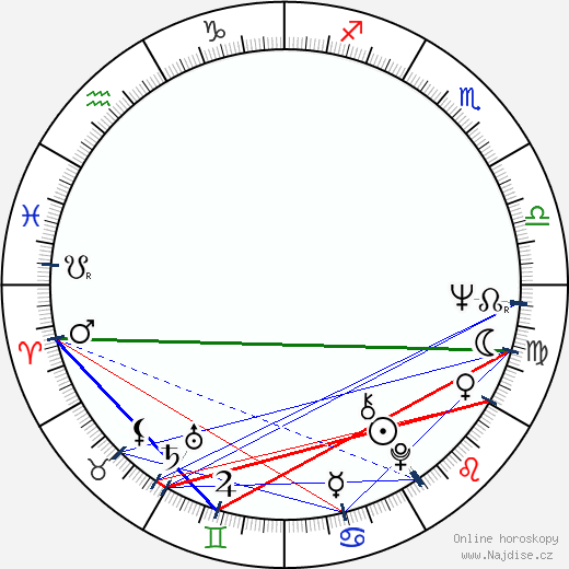 Zora Kolínska wikipedie wiki 2018, 2019 horoskop