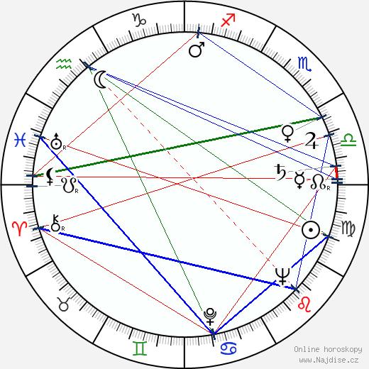 Zora Rozsypalová wikipedie wiki 2020, 2021 horoskop
