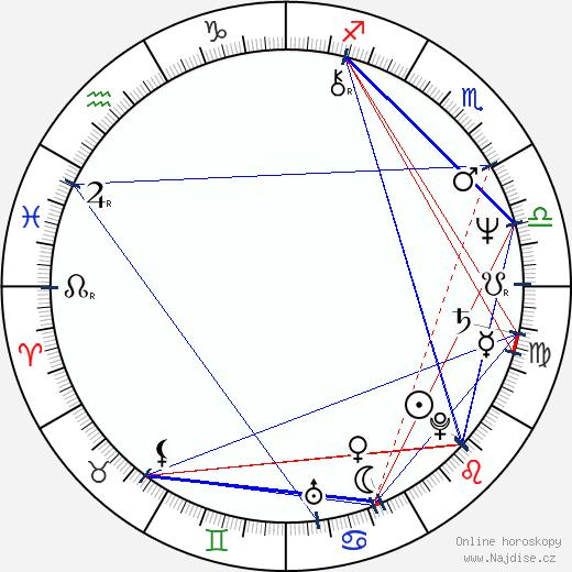 Zora Ulla Keslerová wikipedie wiki 2017, 2018 horoskop
