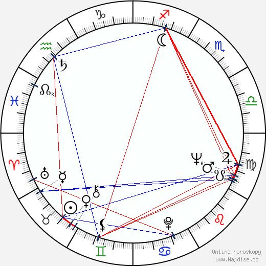 Zoran Radmilovic wikipedie wiki 2019, 2020 horoskop