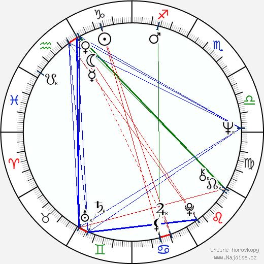 Zoro Záhon wikipedie wiki 2017, 2018 horoskop