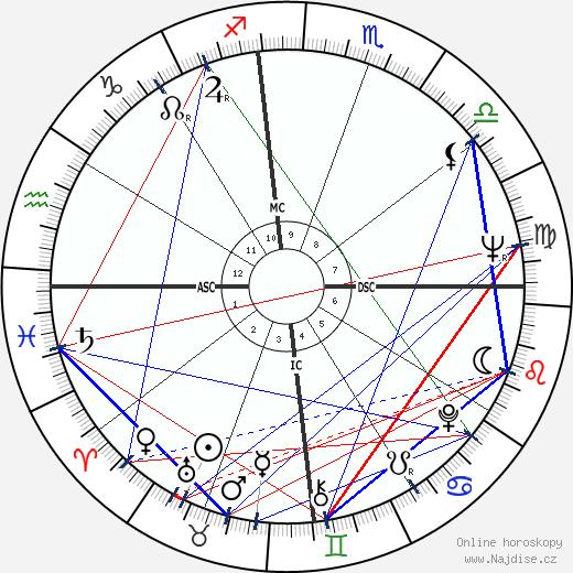 Zubin Mehta wikipedie wiki 2020, 2021 horoskop