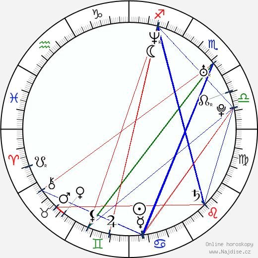 Zuleikha Robinson wikipedie wiki 2019, 2020 horoskop