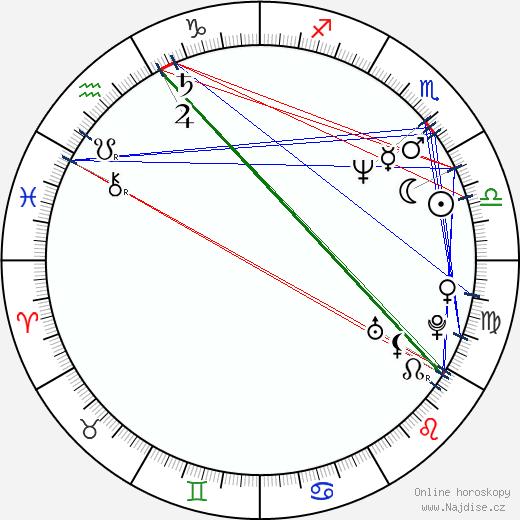 Zuzana Bydžovská wikipedie wiki 2020, 2021 horoskop