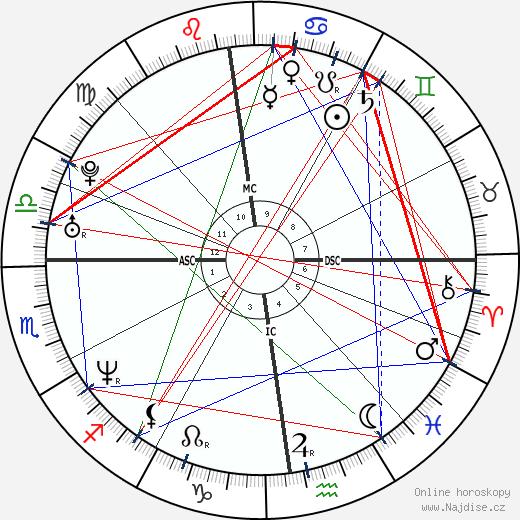 Zuzana Čaputová wikipedie wiki 2019, 2020 horoskop