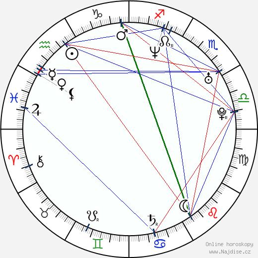 Zuzana Dřízhalová wikipedie wiki 2019, 2020 horoskop