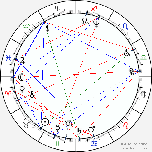 Zuzana Fialová wikipedie wiki 2018, 2019 horoskop