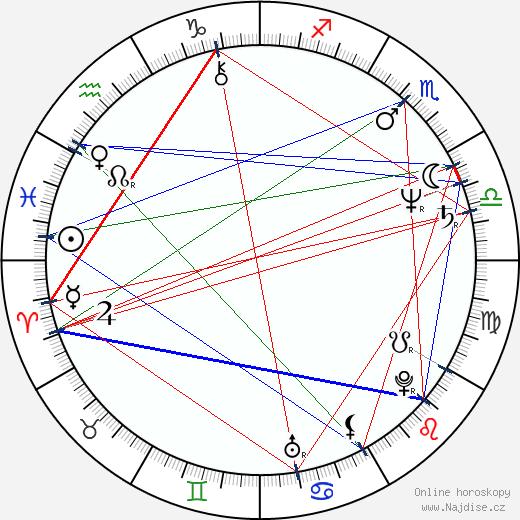 Zuzana Geislerová wikipedie wiki 2019, 2020 horoskop