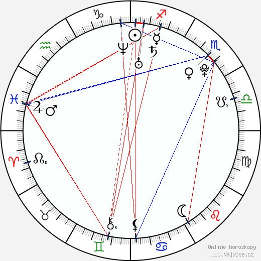 Zuzana Hejnová wikipedie wiki 2020, 2021 horoskop