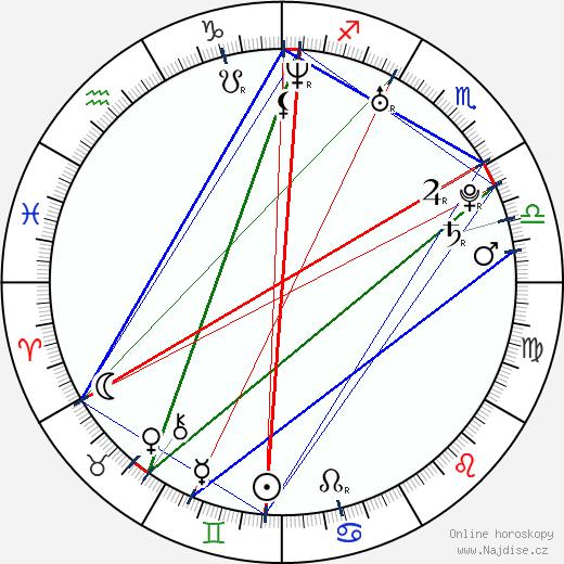 Zuzana Kajnarová wikipedie wiki 2020, 2021 horoskop
