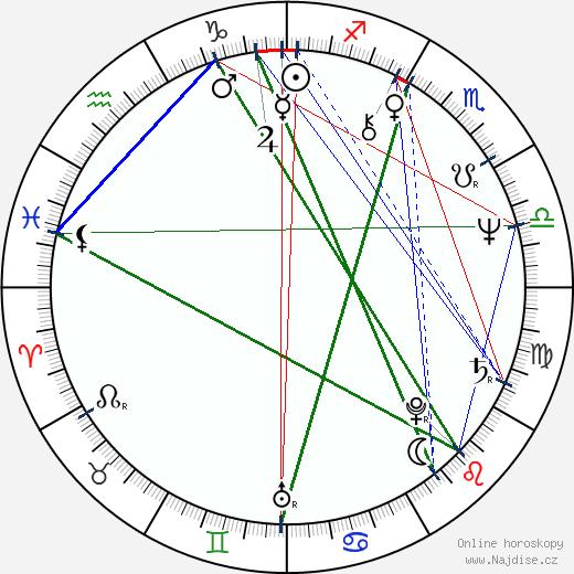 Zuzana Kocúriková wikipedie wiki 2018, 2019 horoskop