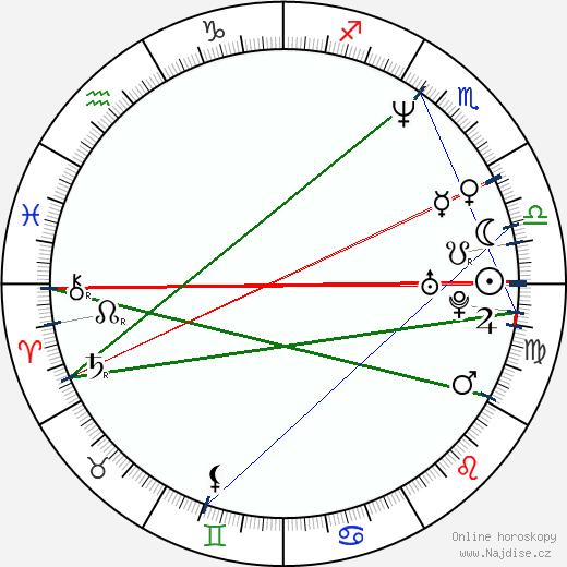 Zuzana Mauréry wikipedie wiki 2018, 2019 horoskop