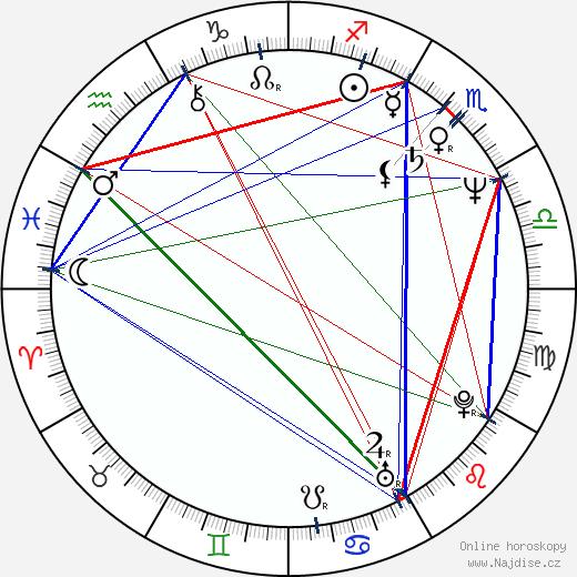 Zuzana Mixová wikipedie wiki 2020, 2021 horoskop