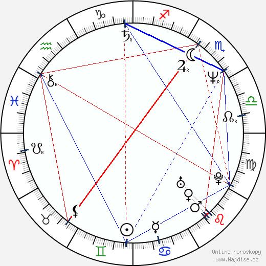 Zuzana Navarová wikipedie wiki 2017, 2018 horoskop