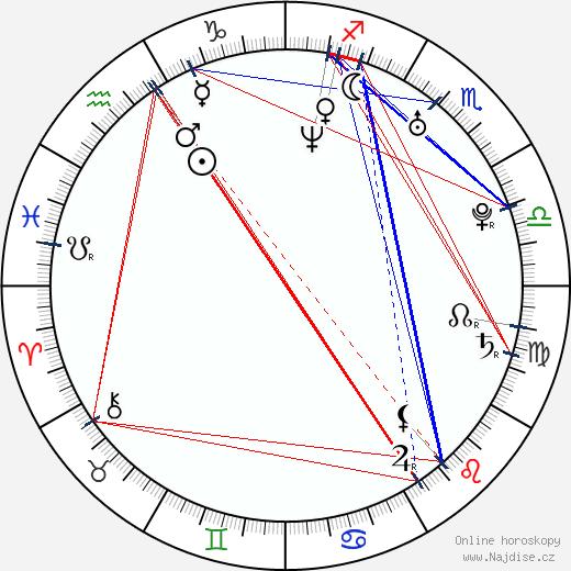 Zuzana Norisová wikipedie wiki 2020, 2021 horoskop