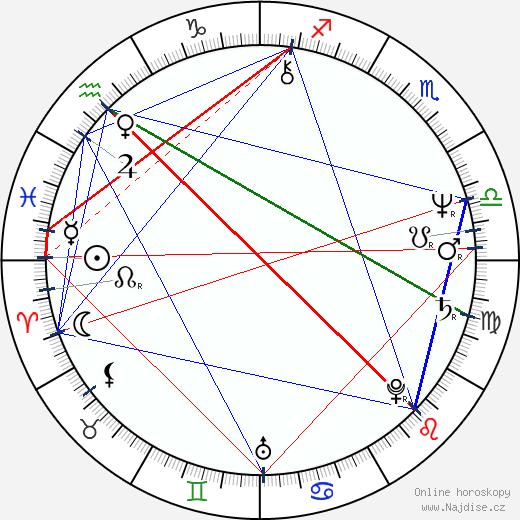 Zuzana Ondrouchová wikipedie wiki 2020, 2021 horoskop