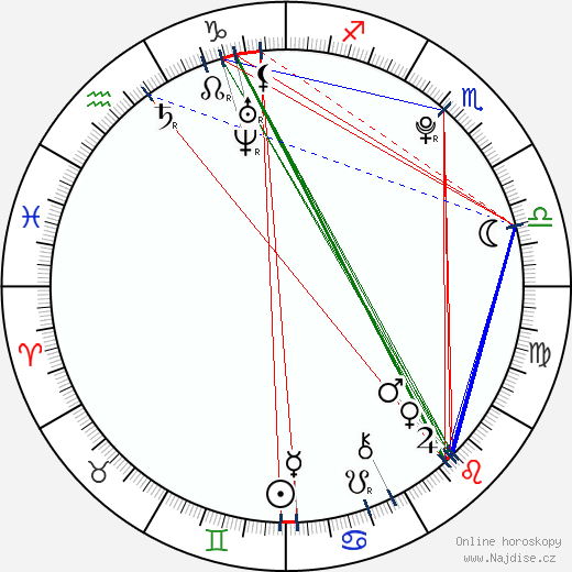 Zuzana Plačková wikipedie wiki 2020, 2021 horoskop