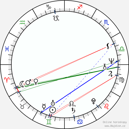 Zuzana Šavrdová wikipedie wiki 2019, 2020 horoskop