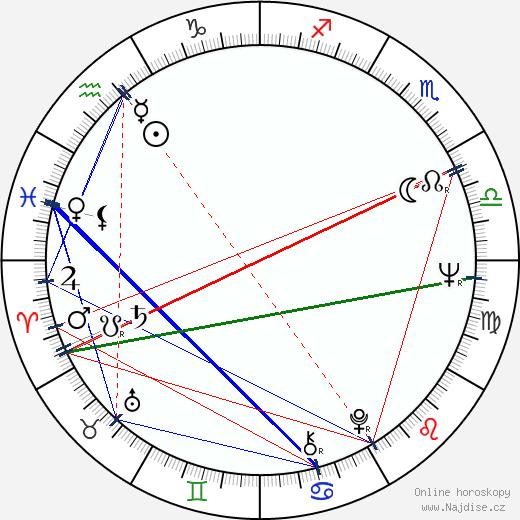 Zuzana Schmidová wikipedie wiki 2019, 2020 horoskop