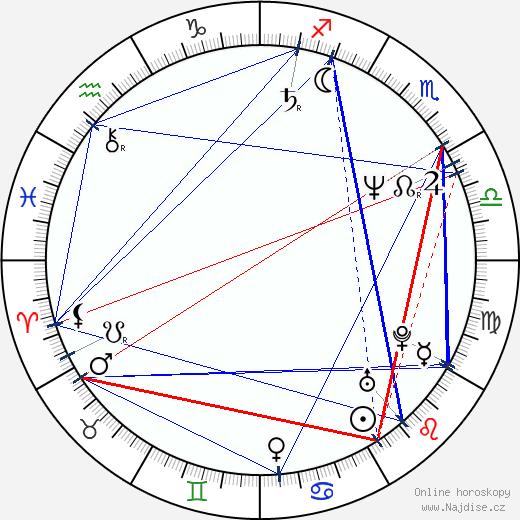 Zuzana Skalická wikipedie wiki 2020, 2021 horoskop