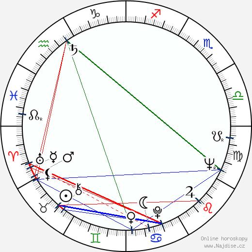 Zuzana Talpová wikipedie wiki 2019, 2020 horoskop