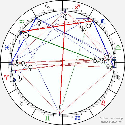 Zuzana Vačková-Rogelová wikipedie wiki 2020, 2021 horoskop