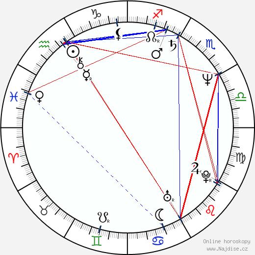 Zuzana Zemanová-Hojdová wikipedie wiki 2020, 2021 horoskop