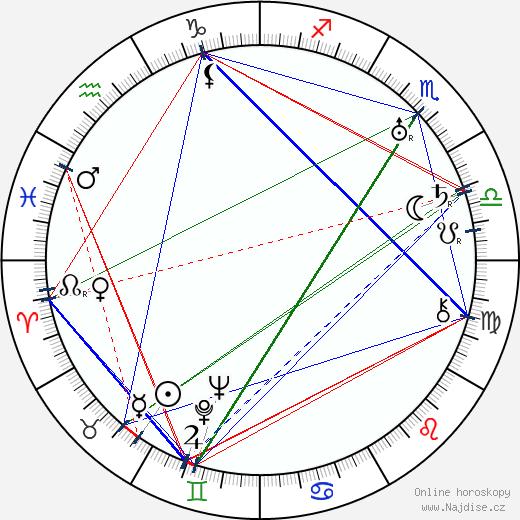 Zygmunt Chmielewski wikipedie wiki 2018, 2019 horoskop
