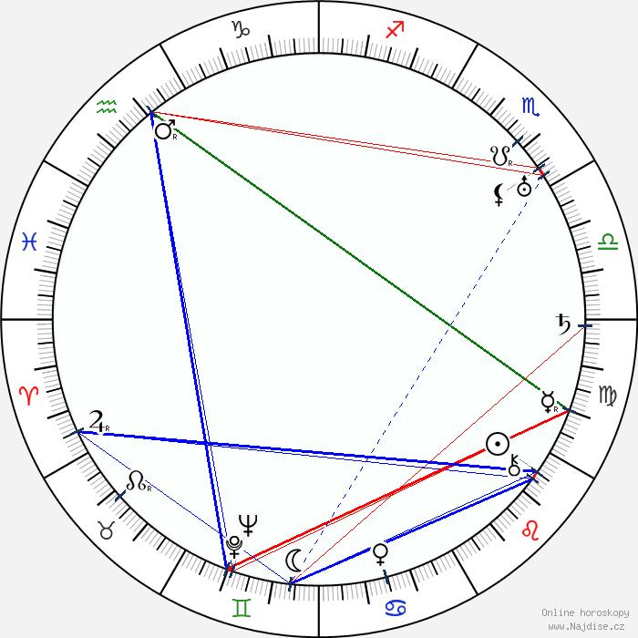 Edna maison ivotopis osobnosti for Astrologie maison 1