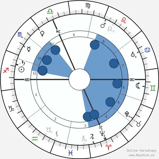 A. Alpheus wikipedie, horoscope, astrology, instagram